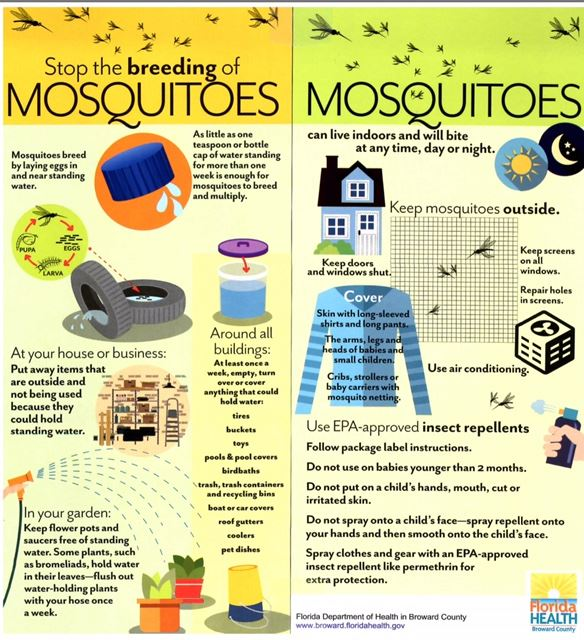 Mosquito Protection Card
